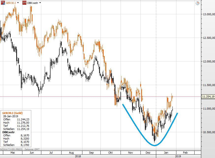 Deutsche Bank Aktienkurs Heute