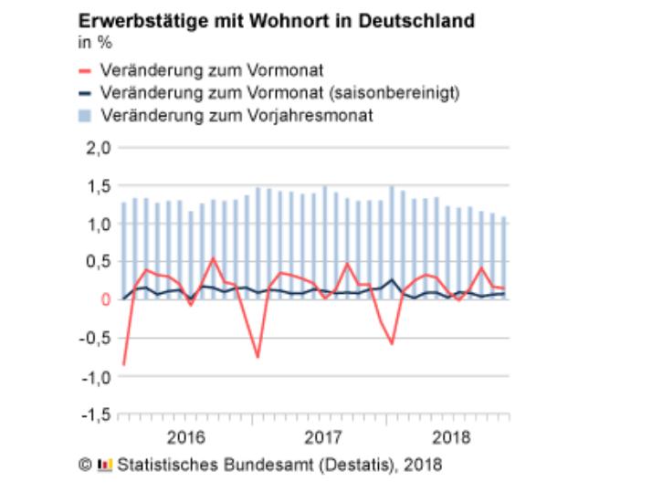 Erwerbstätigkeit in Deutschland