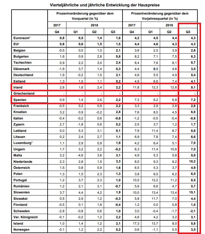 Immobilienblase Spanien Irland