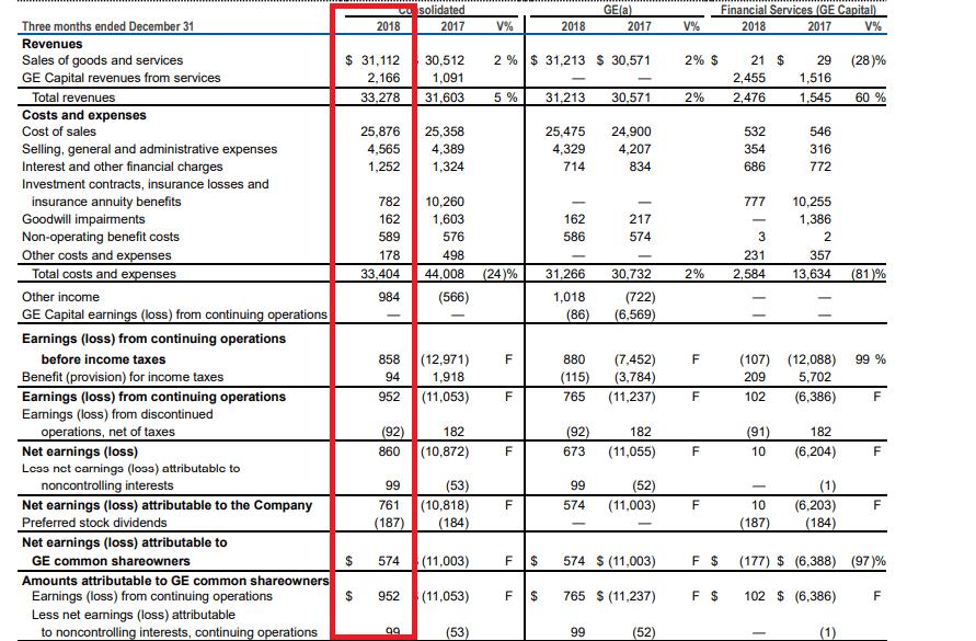 General Electric-Quartalszahlen