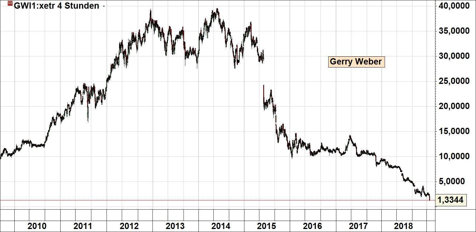 Aktienkurs Gerry Weber