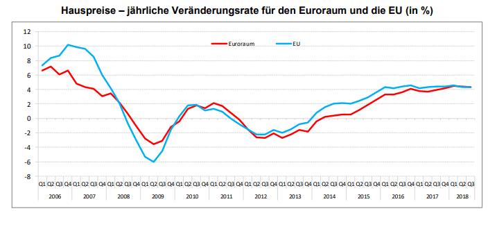 Immobilienblase in der EU? Hauspreise seit 2006