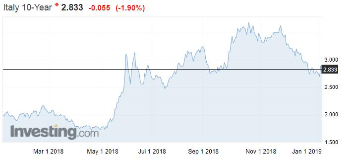 Italien 10 Year bond yield