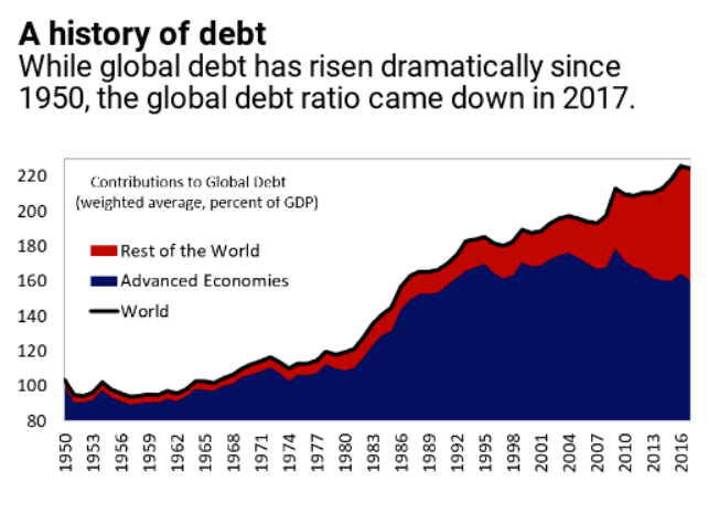 Weltweiter Schuldenberg - IWF