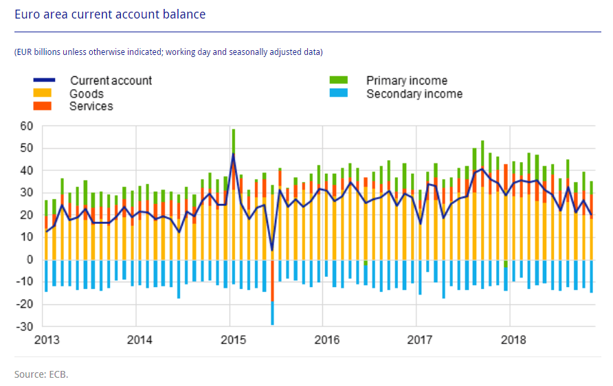 Leistungsbilanz Eurozone November 2018