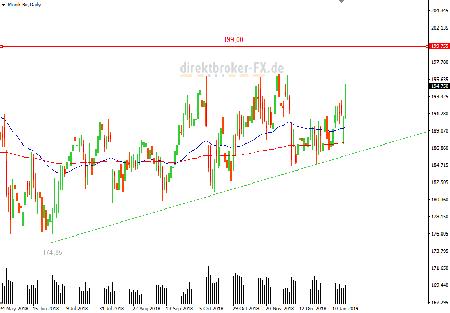 Münchener Rück Aktie