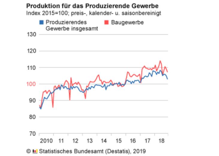 Produktion im Produzierenden Gewerbe