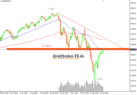 S-P-500-Index-Analyse-Alle-Achtung-