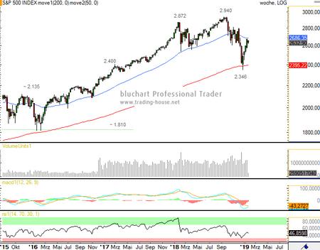 S&P 500 Analyse