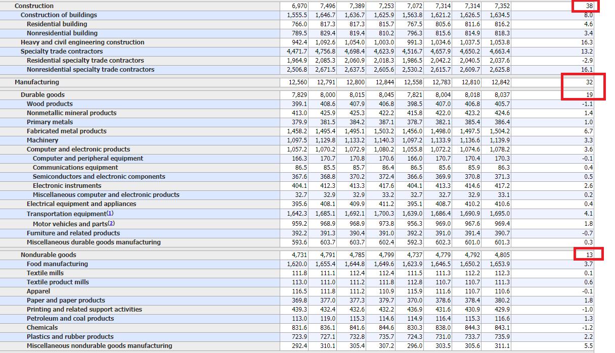 US-Arbeitsmarktdaten