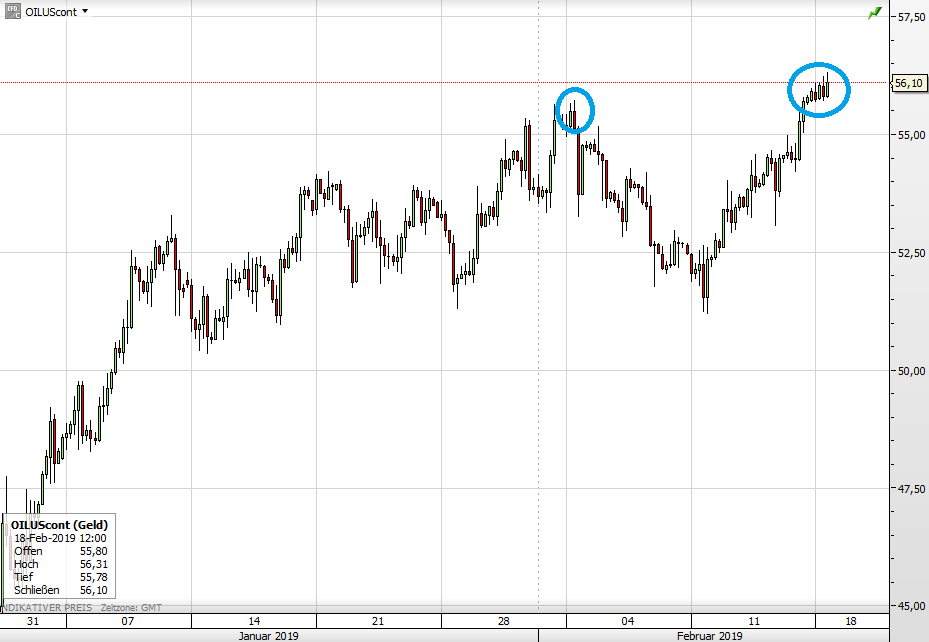 Ölpreis WTI seit 11. Januar