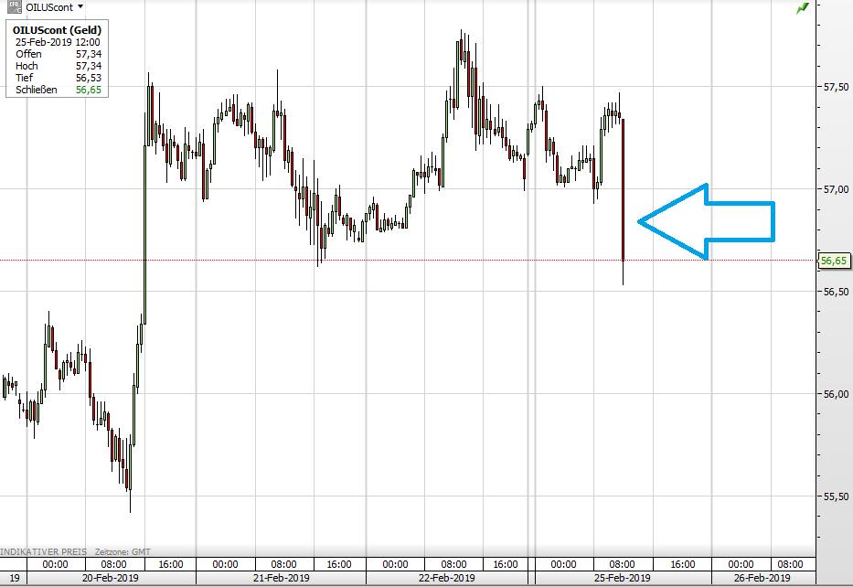 WTI Ölpreis