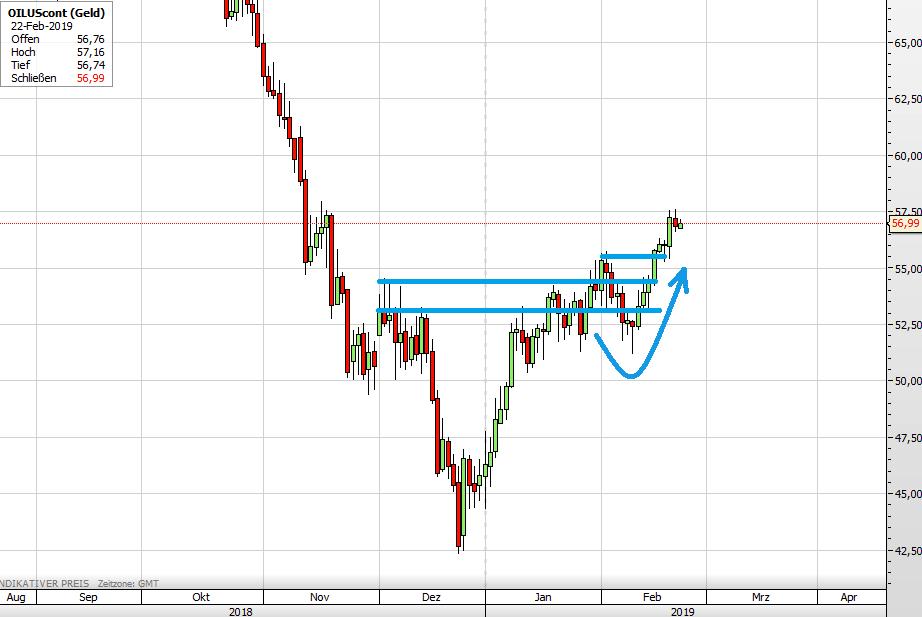 Ölpreis WTI im großen Bild