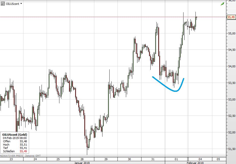 Der WTI-Ölpreis seit Anfang des Monats