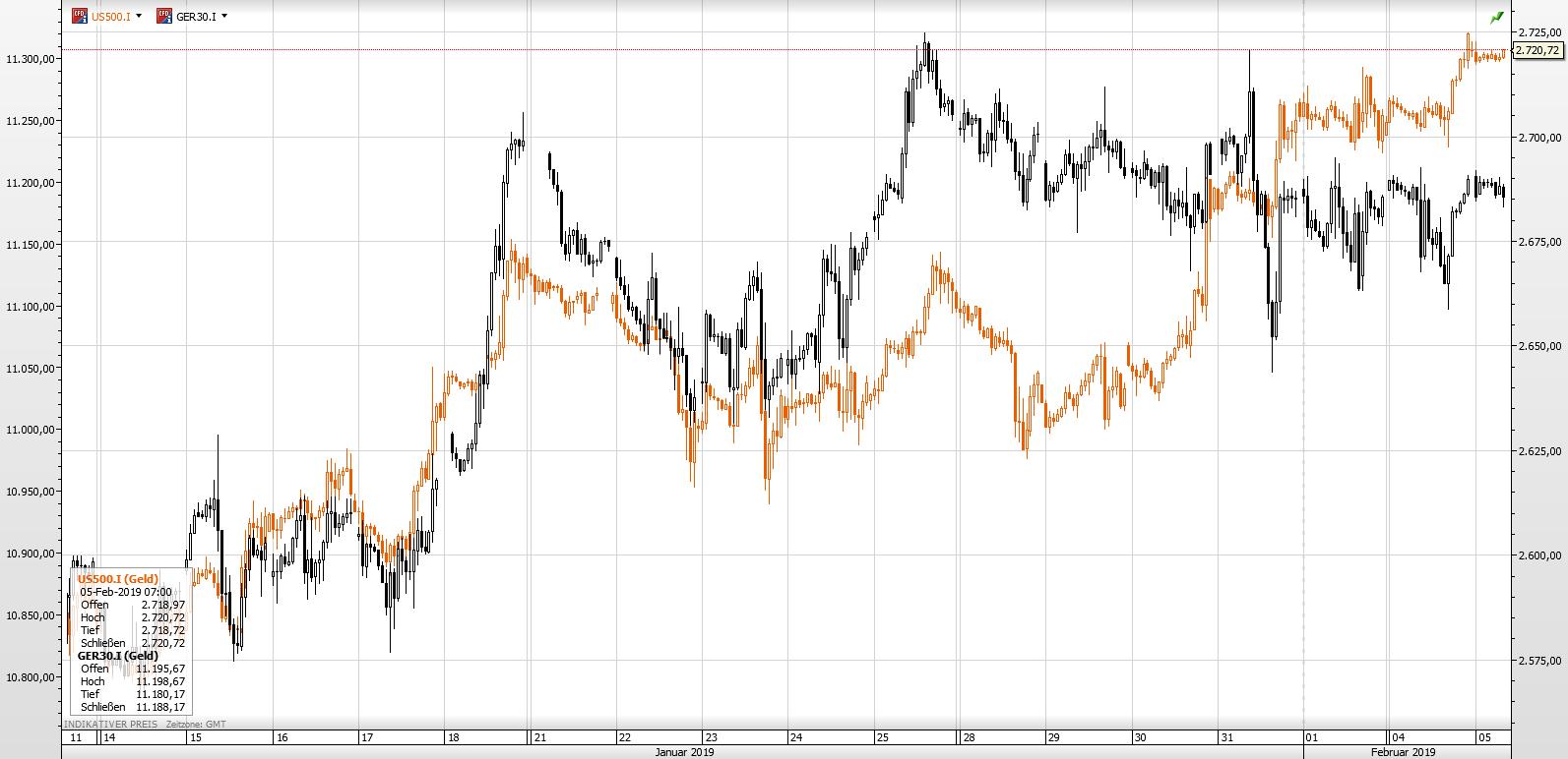 Dax und S&P05.02.19