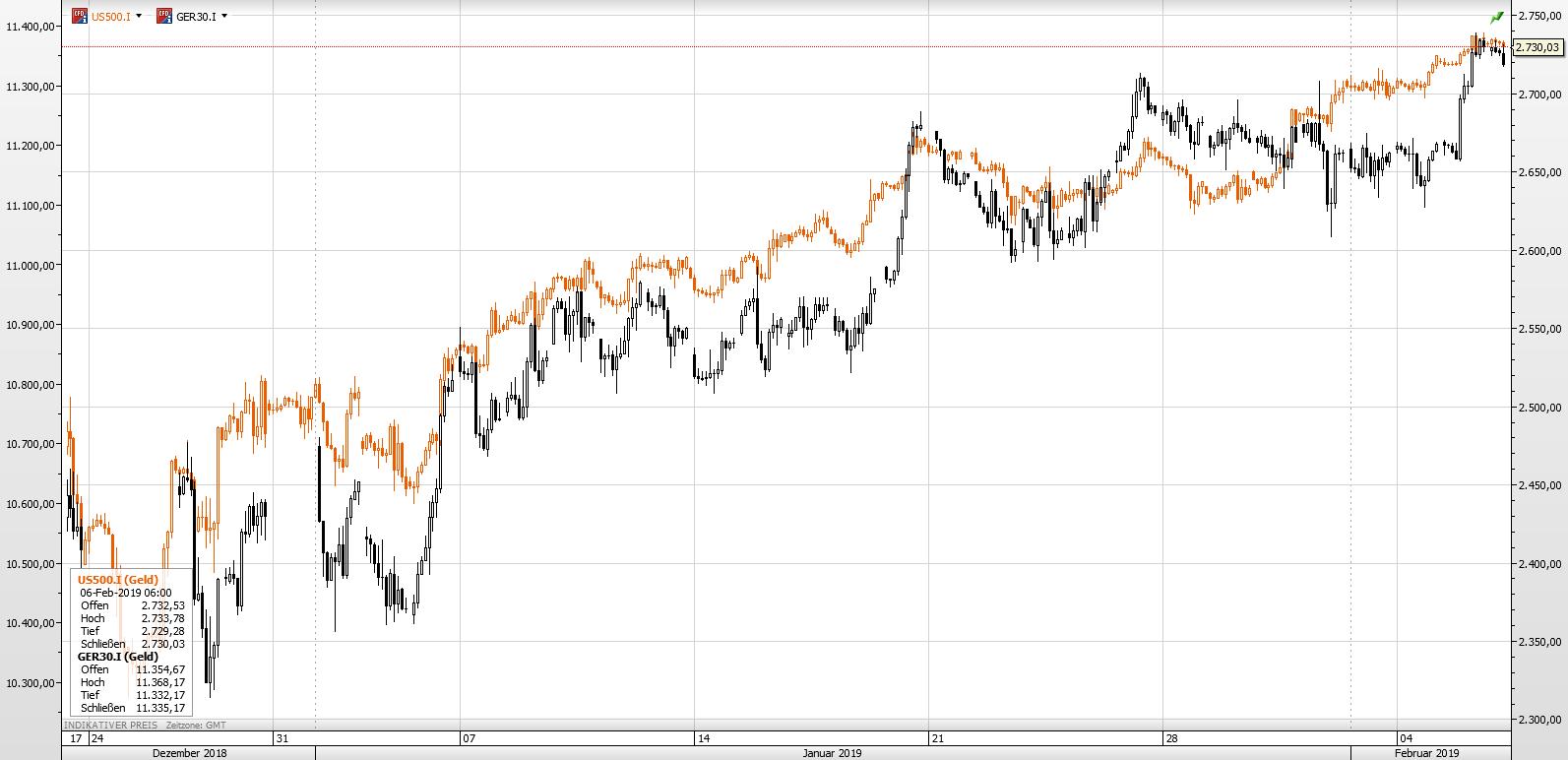 DaxS&P06.02.19
