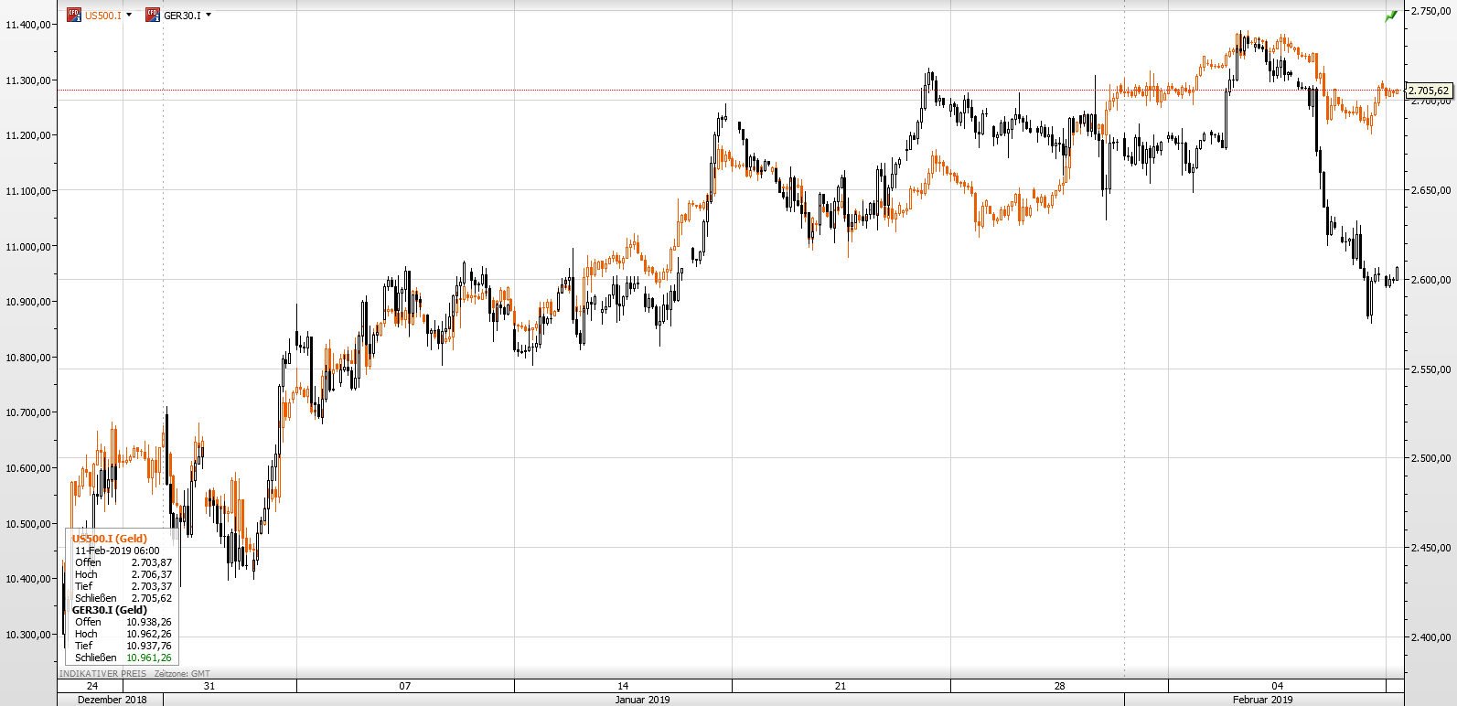 DaxS&P11.02.19