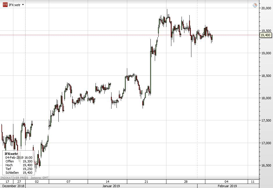 Die Infineon-Aktie seit Ende Dezember