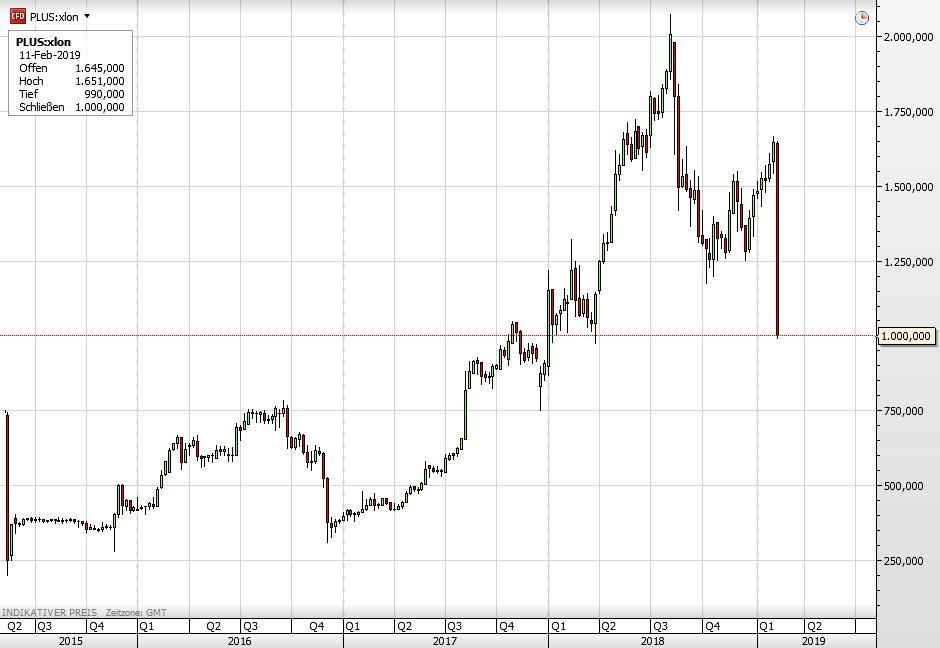 Plus500 Aktie seit 2015