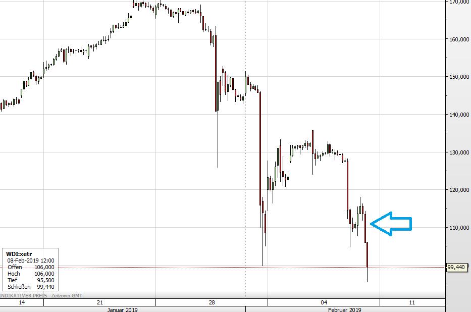 Wirecard-Aktie seit 17. Januar