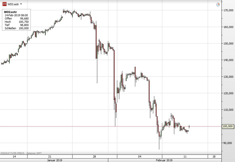 Die Wirecard-Aktie seit 16. Januar