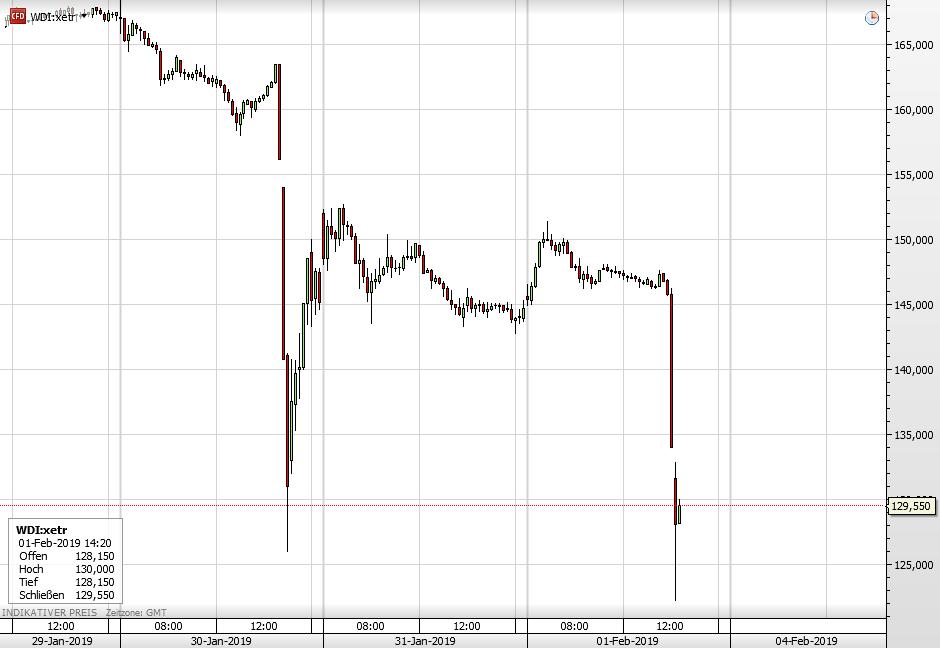 Die Wirecard-Aktie seit Dienstag