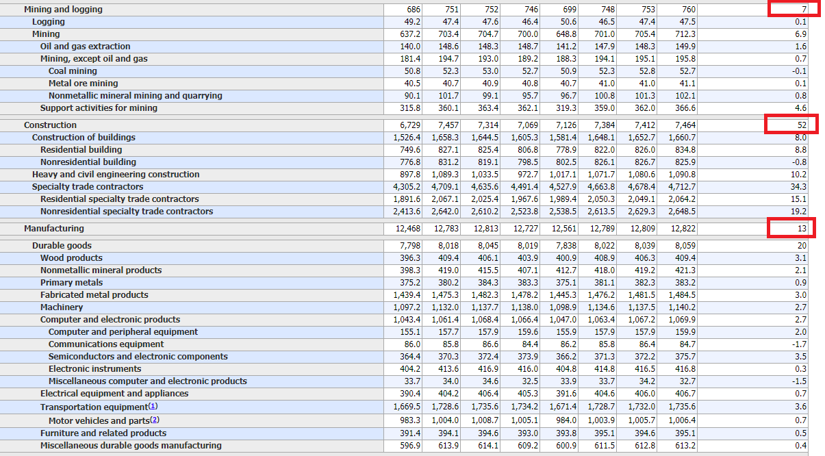 US-Arbeitsmarktdaten Analyse