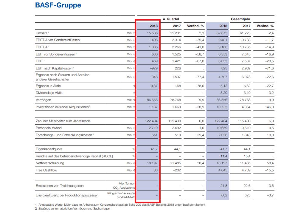 BASF-Quartalszahlen