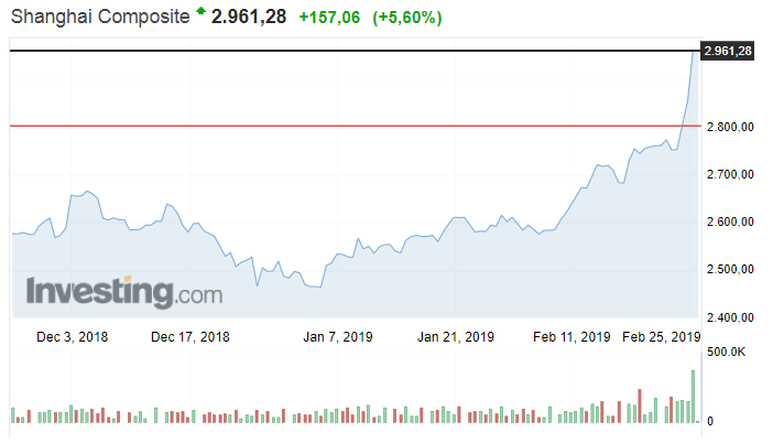 China Shanghai Composite Index