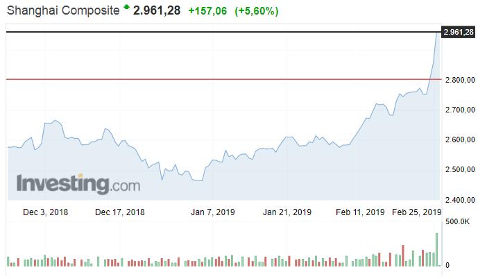 China Shanghai Composite Index