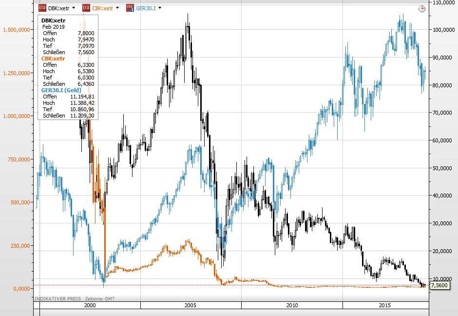 Commerzbank Deutsche Bank Dax