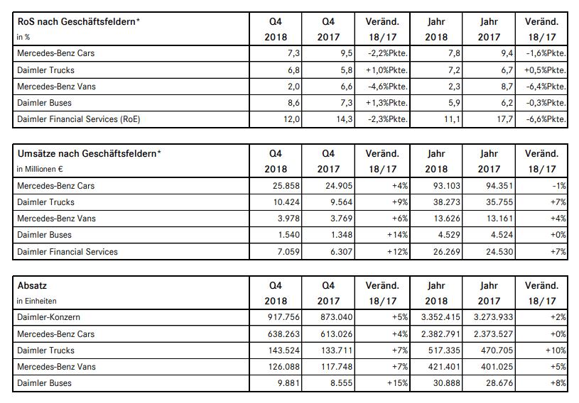 Absatzzahlen Daimler
