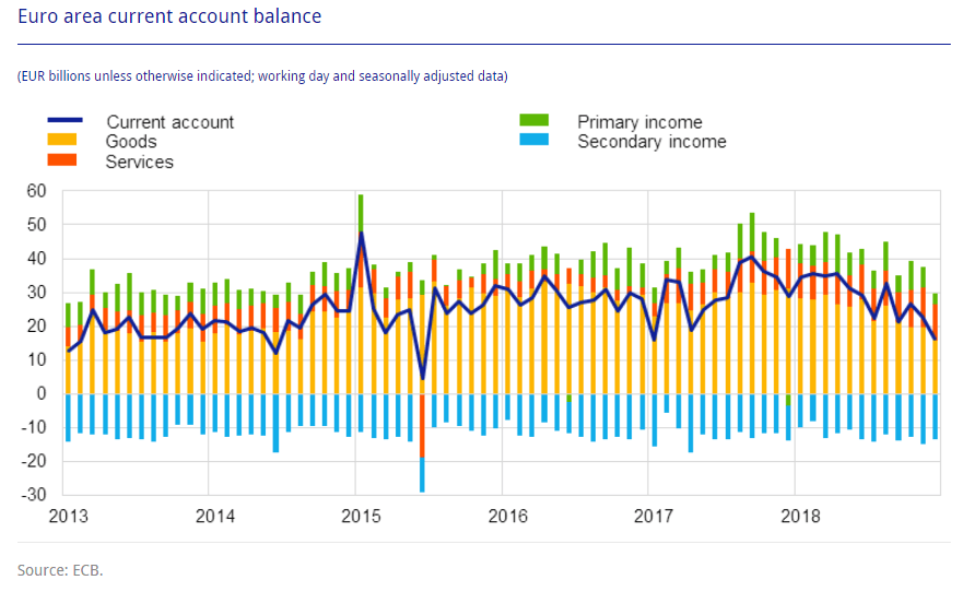 EZB Leistungsbilanz