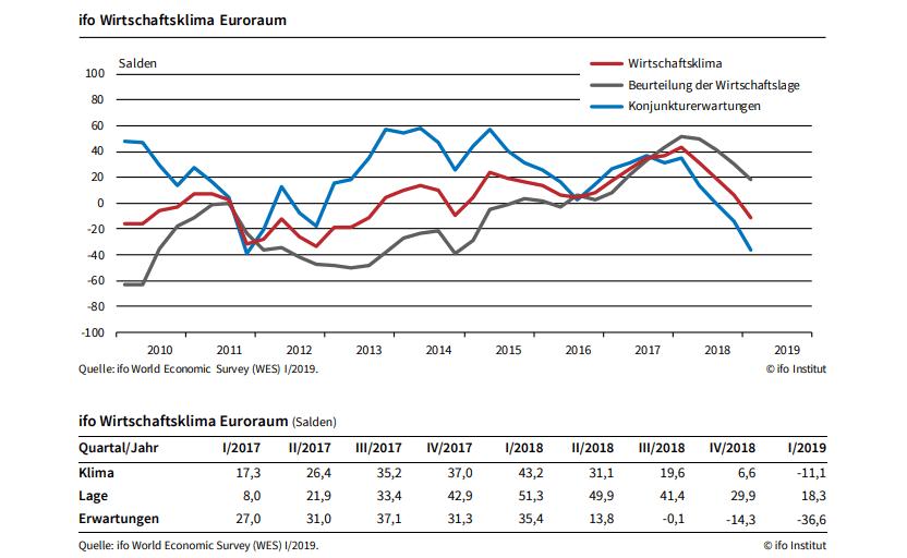 ifo Wirtschaftsklima Eurozone