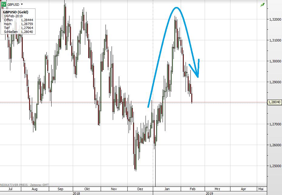 Pfund vs USD seit 16. Januar - Tusk macht wenig Hoffnung