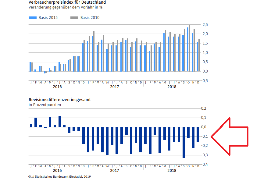 Inflationsberechnung nach unten revidiert