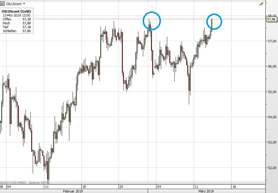 WTI Ölpreis seit September 2018