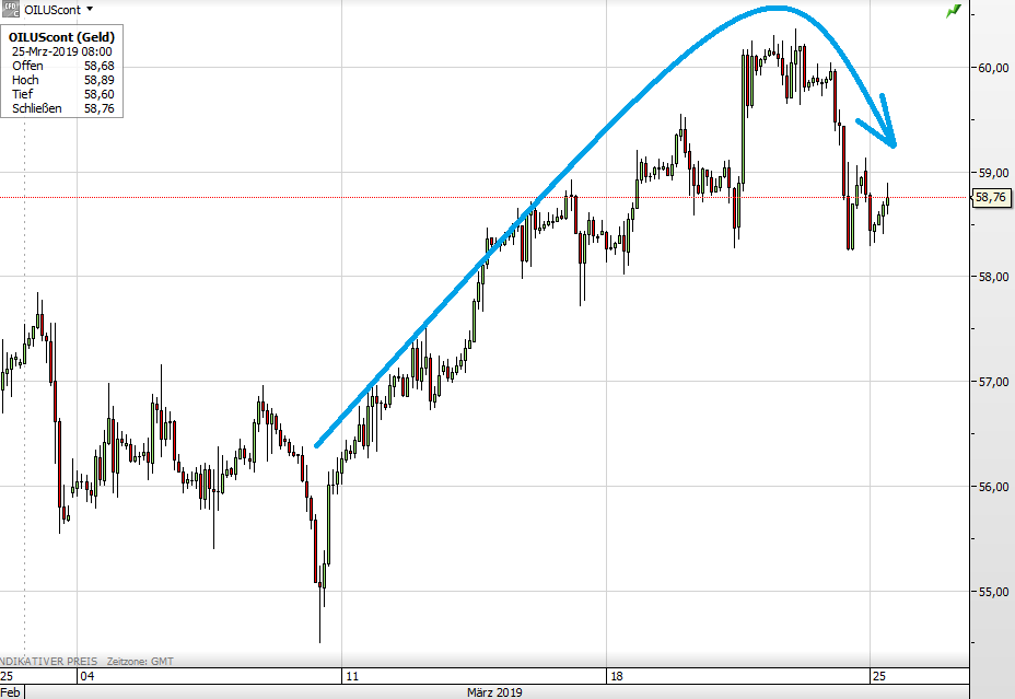 WTI-Ölpreis seit Anfang März