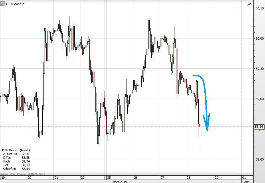 WTI-Ölpreis seit 19. März
