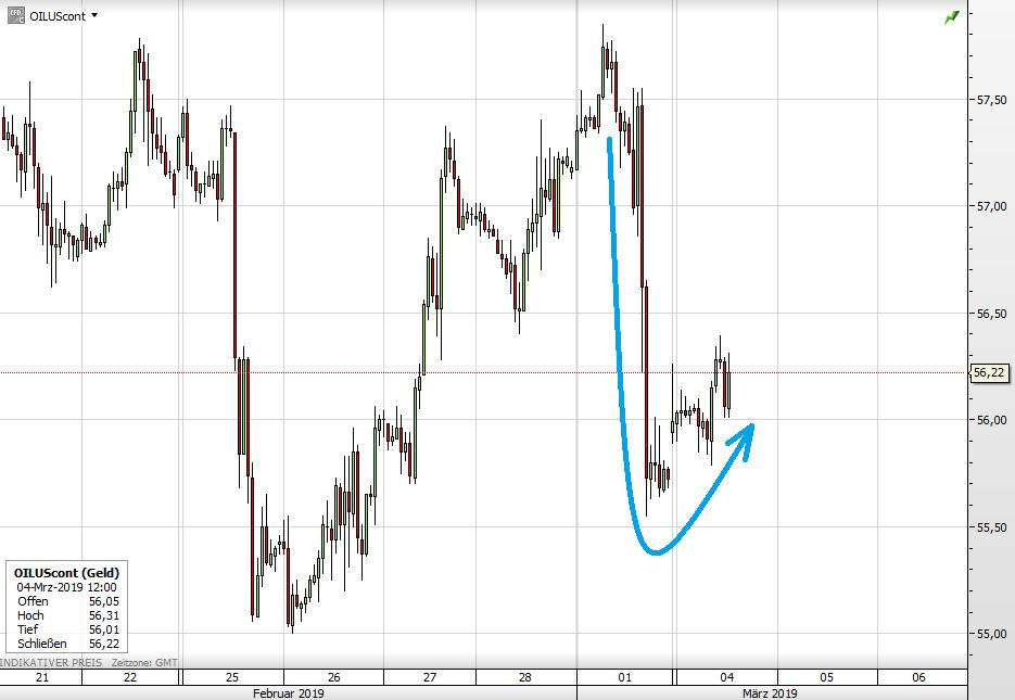 Ölpreis WTI seit September 2018