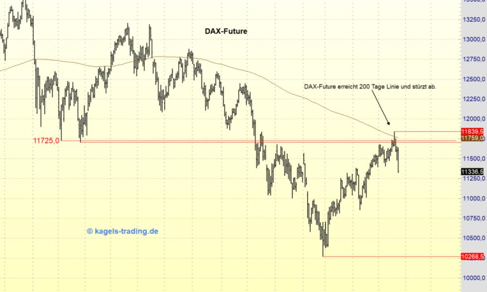 Dax-Euro-Gold-Das-bergeordnete-Bild