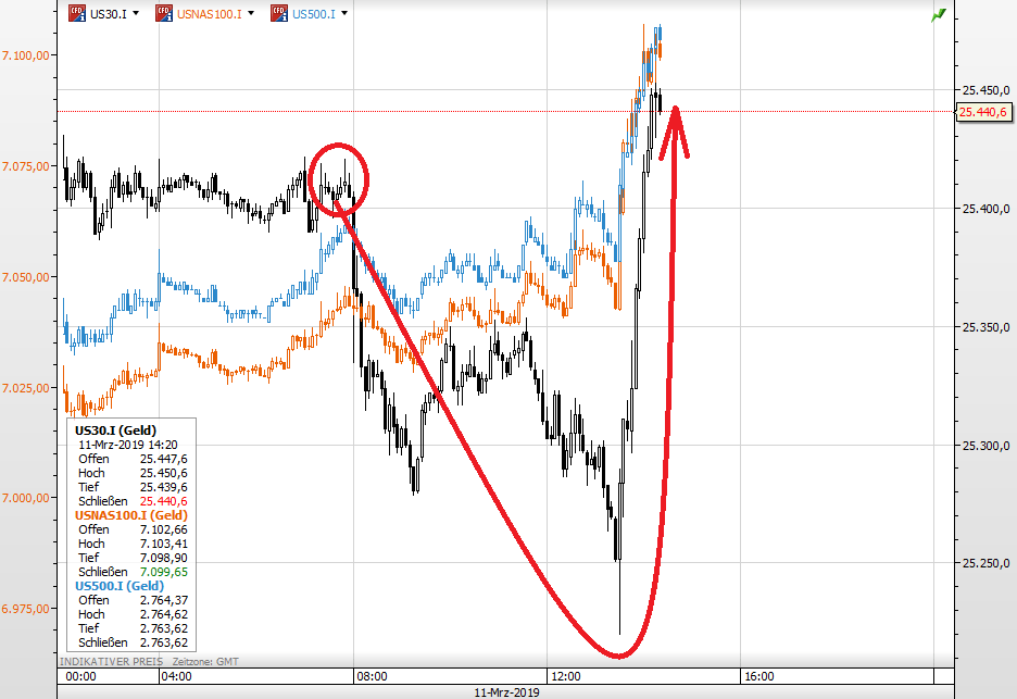 Dow Boeing