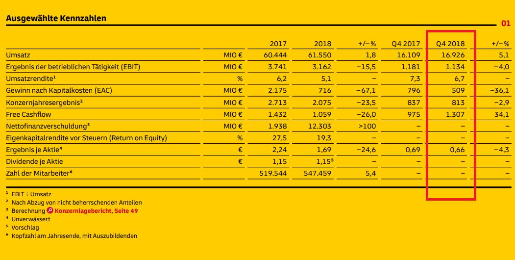 Deutsche Post Quartalszahlen