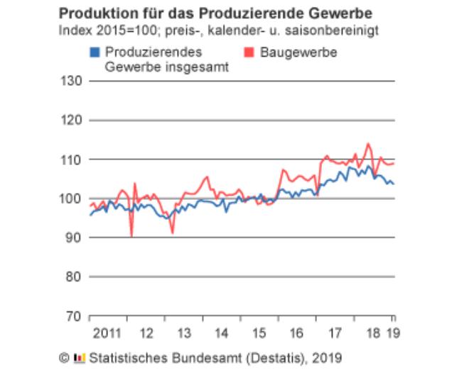Industrieproduktion Produzierendes Gewerbe