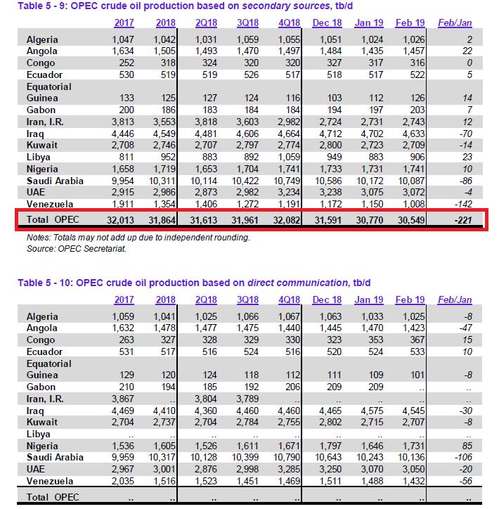 OPEC Monatsbericht März