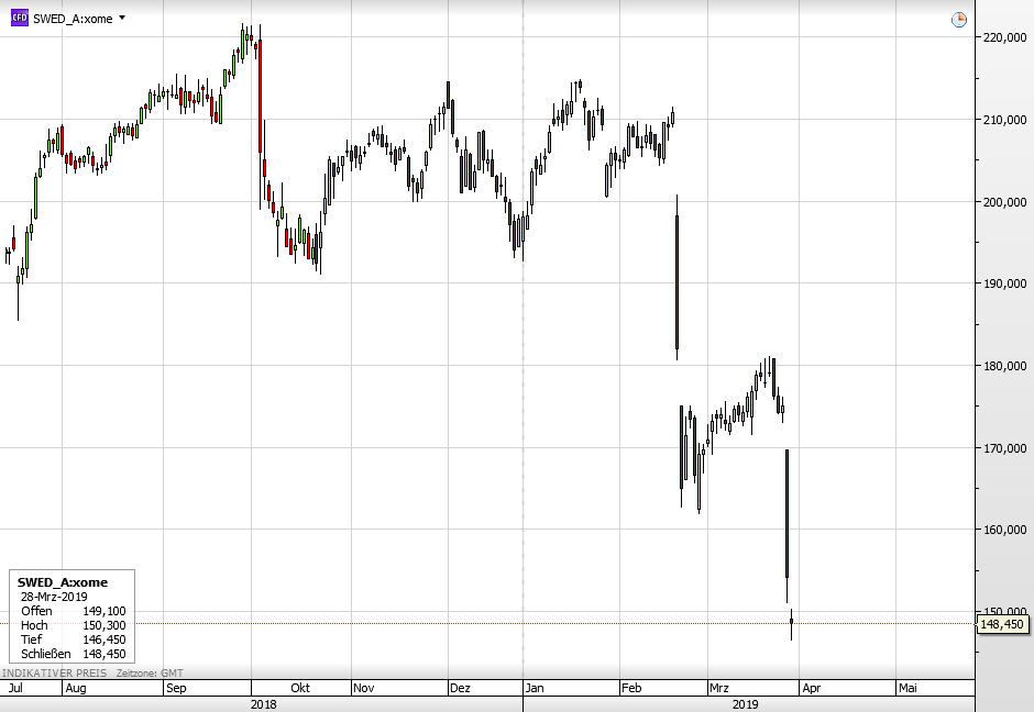 Danske Skandal - Swedbank-Aktie fällt