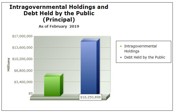 USA Staatsschulden nach zwei Kategorien
