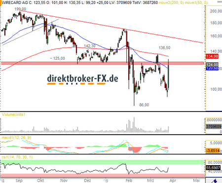 Wirecard Analyse