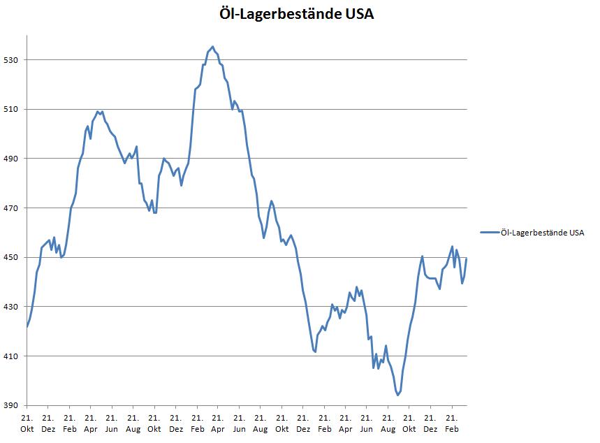 Öl-Lagerbestände USA
