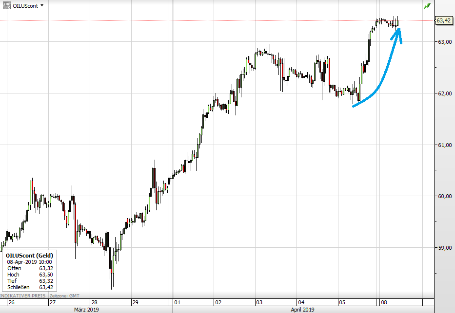 WTI-Ölpreis seit 26. März